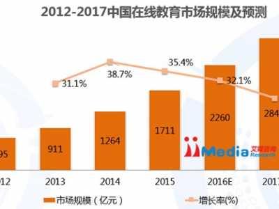 2015教育行业分析 2015-2016年中国移动教育市场研究报告