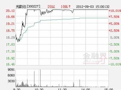3d打印概念股 龙头股连续涨停