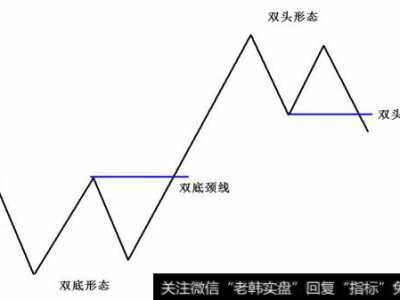 w底 K线底部反转形态之双底形态技巧详解