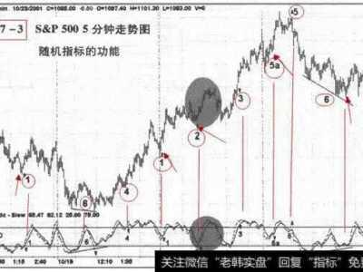 kdj 随机指标介绍与交易策略