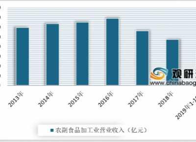 农副产品发展 2020年中国农副食品加工行业发展现状