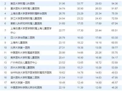 全国医院排行 2018年中国医院科技量排行榜发布
